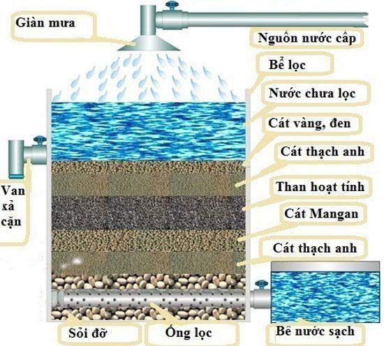 Dàn phun mưa hệ thống xử nước giếng khoan